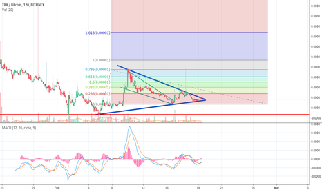 TRXBTC: Something big about to happen with TRX?