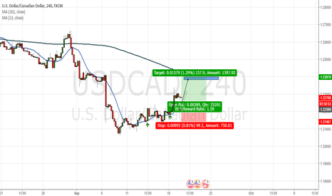 USDCAD: Support (Moving average 13)