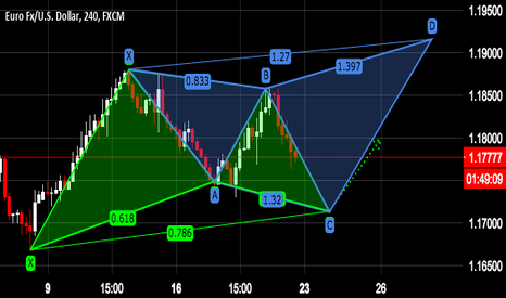 EURUSD: Eur/Usd Patrón Gartley emergente alcista