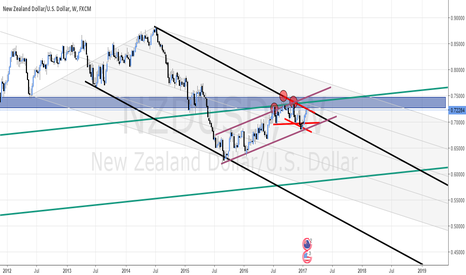 NZDUSD: NZD/USD AT THE TWO-AND-A-HALF-YEAR LONG RESISTANCE