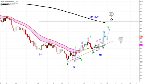 DXY: Индеск доллара- начало реализации паттерна.