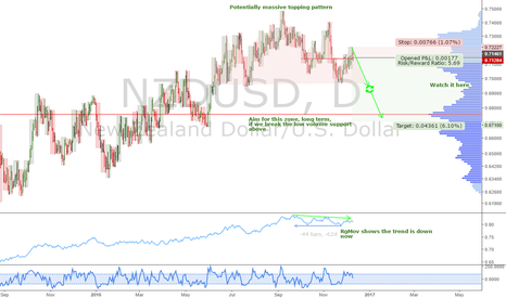 NZDUSD: NZDUSD: Update, topping pattern, and weekly time at mode targets