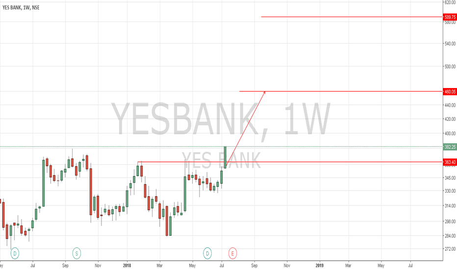 YESBANK: YesBank