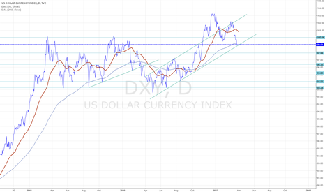 DXY: DXY testing 2016 trendline and 200 day EMA