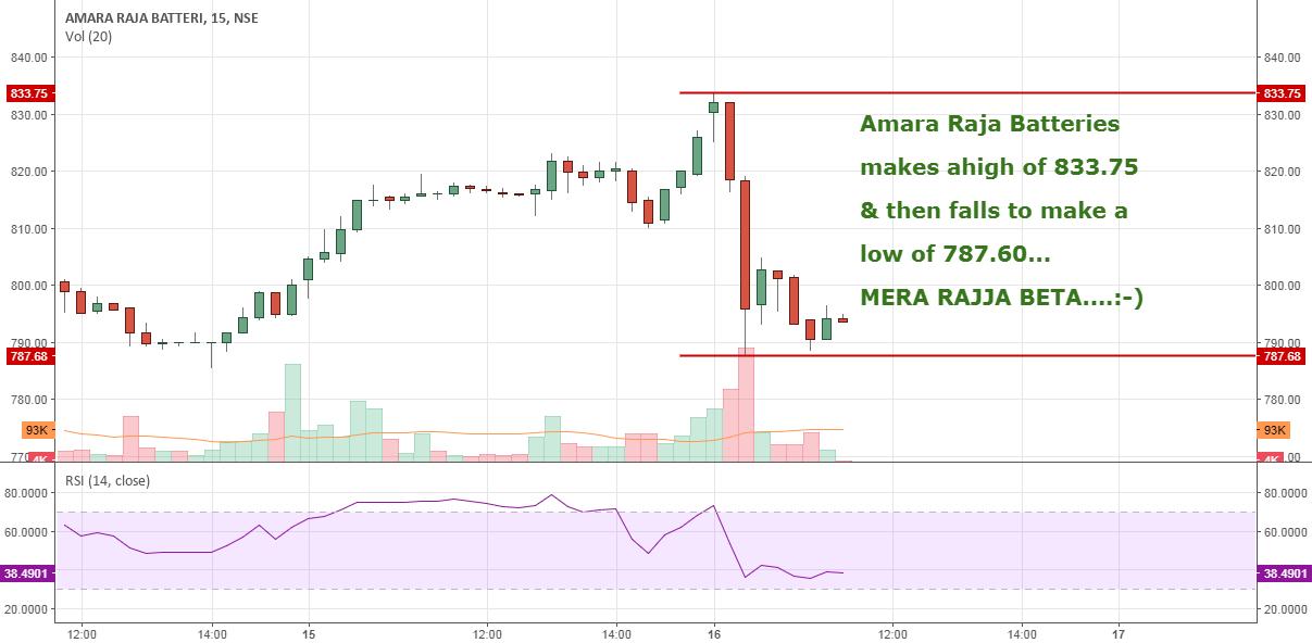 Amara Raja Batteries: Merra RAJJA BETTA  Beauty of Tech Analysis