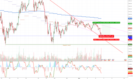 ETHUSD: ETH Long Short Term