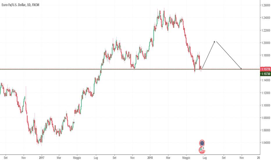 EURUSD: EUR\USD, puntiamo alla spalla destra?
