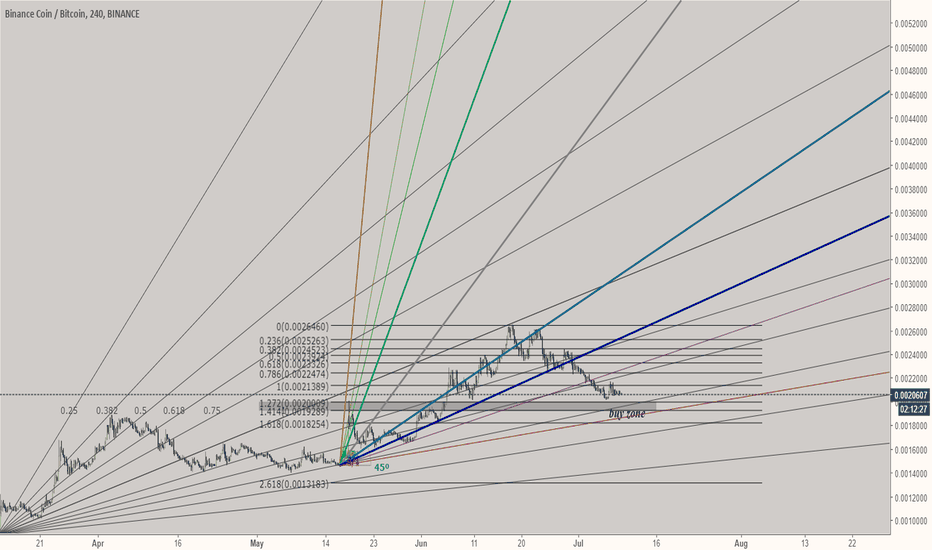 BNBBTC: this will be my ideal entry level for bnb