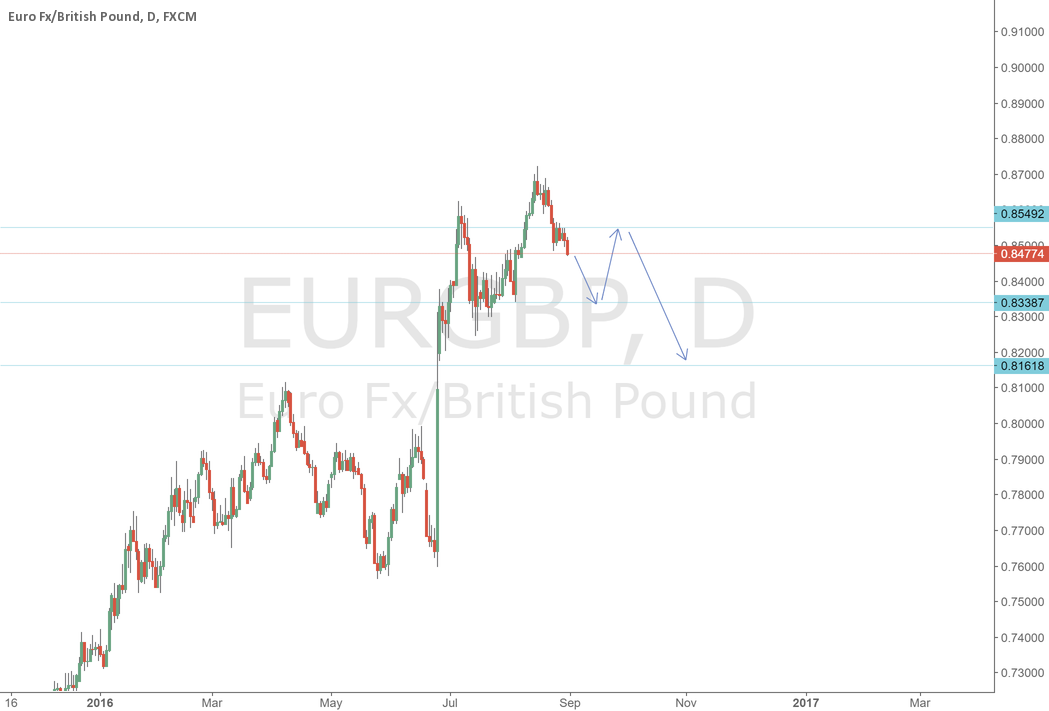 EURGBP down to 0.833, up to0.854, down to 0.816