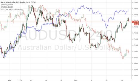 AUDUSD: AUS/USD vs Copper vs S&P500 vs Steel Index