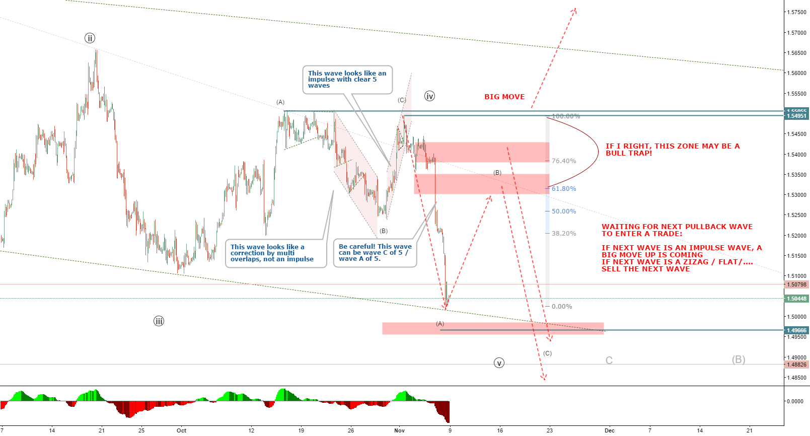 GBPUSD: Waiting for the next wave to know buy or sell