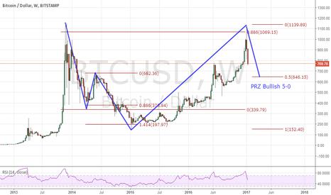 BTCUSD: BTC/USD Potential Bullish 5-0