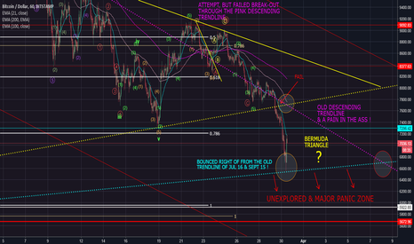 BTCUSD: LET'S SAY.. IT'S NOW OR NEVER !