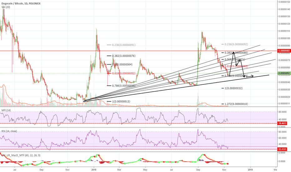DOGEBTC: DOGE big Cycle