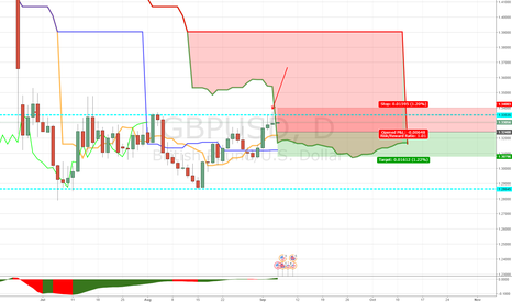 GBPUSD: DAILY MICRO DIVERGENCE GBPUSD