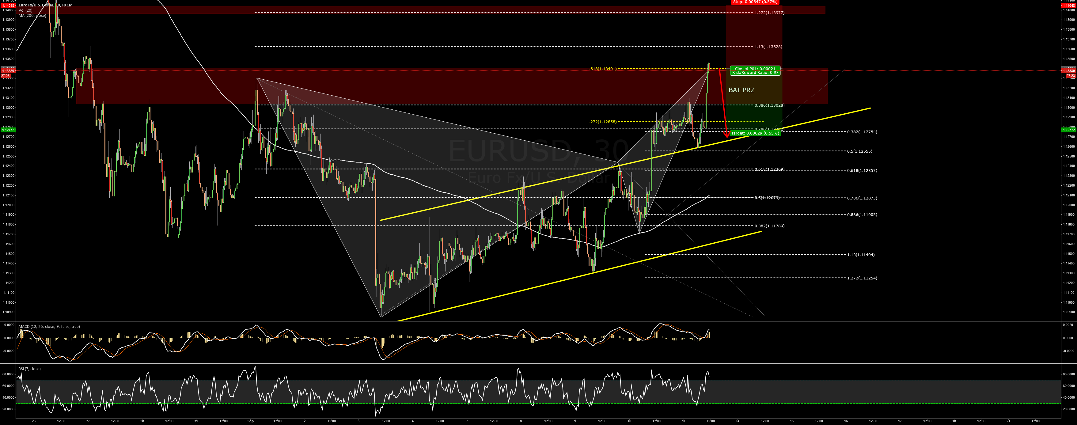 EURUSD Bearish BAT pattern