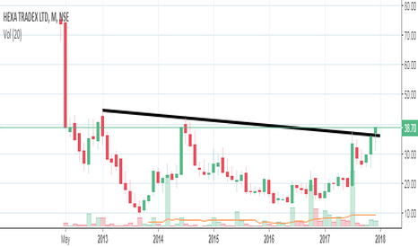 HEXATRADEX: hexa tradex nse monthly breakout