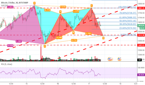 BTCUSD: Bearish trend in BTC