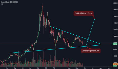 BTCUSD: BTC/USD - TF 1D - Triángulo Simétrico