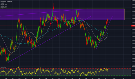 NZDCAD: NZDCAD - retest supply zone and 1H-flag