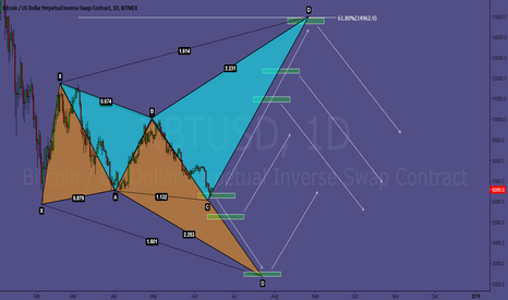XBTUSD: Bitcoin: The tale of the two harmonics