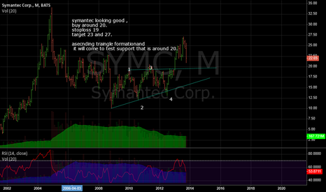 SYMC: long symantec around 20