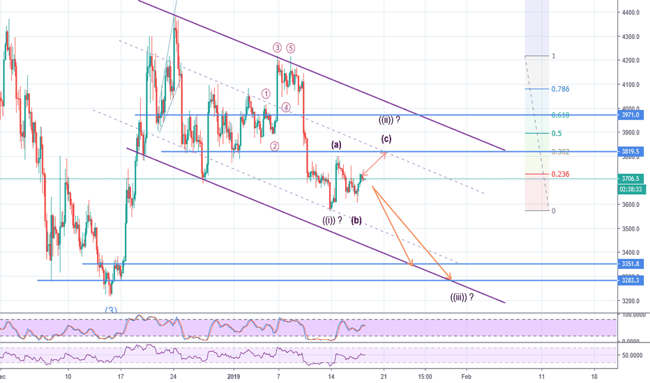 BTCUSD: Bitcoin/USD , Is It Time to Fall?