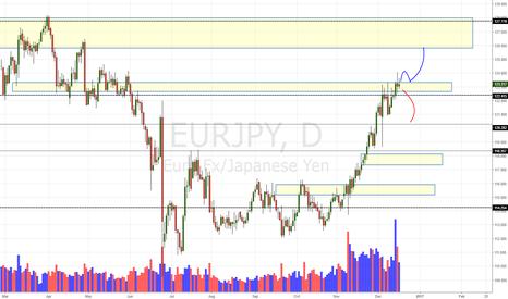 EURJPY: EUR/JPY Daily Update (17/12/16)