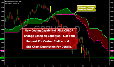 GBPUSD: New Coding Capability!  List Your Request For Custom Indicators!