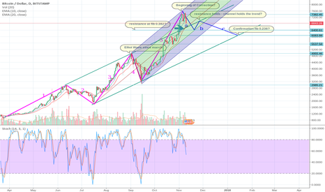 BTCUSD: BTC Trend and Pitchfork seem to confirm Analysis from Nov 9.