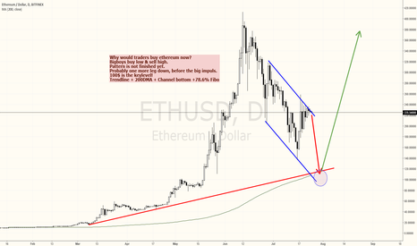 ETHUSD: ETHEREUM/USD IS NOT YET A SCREAMING BUY - BUT SOON