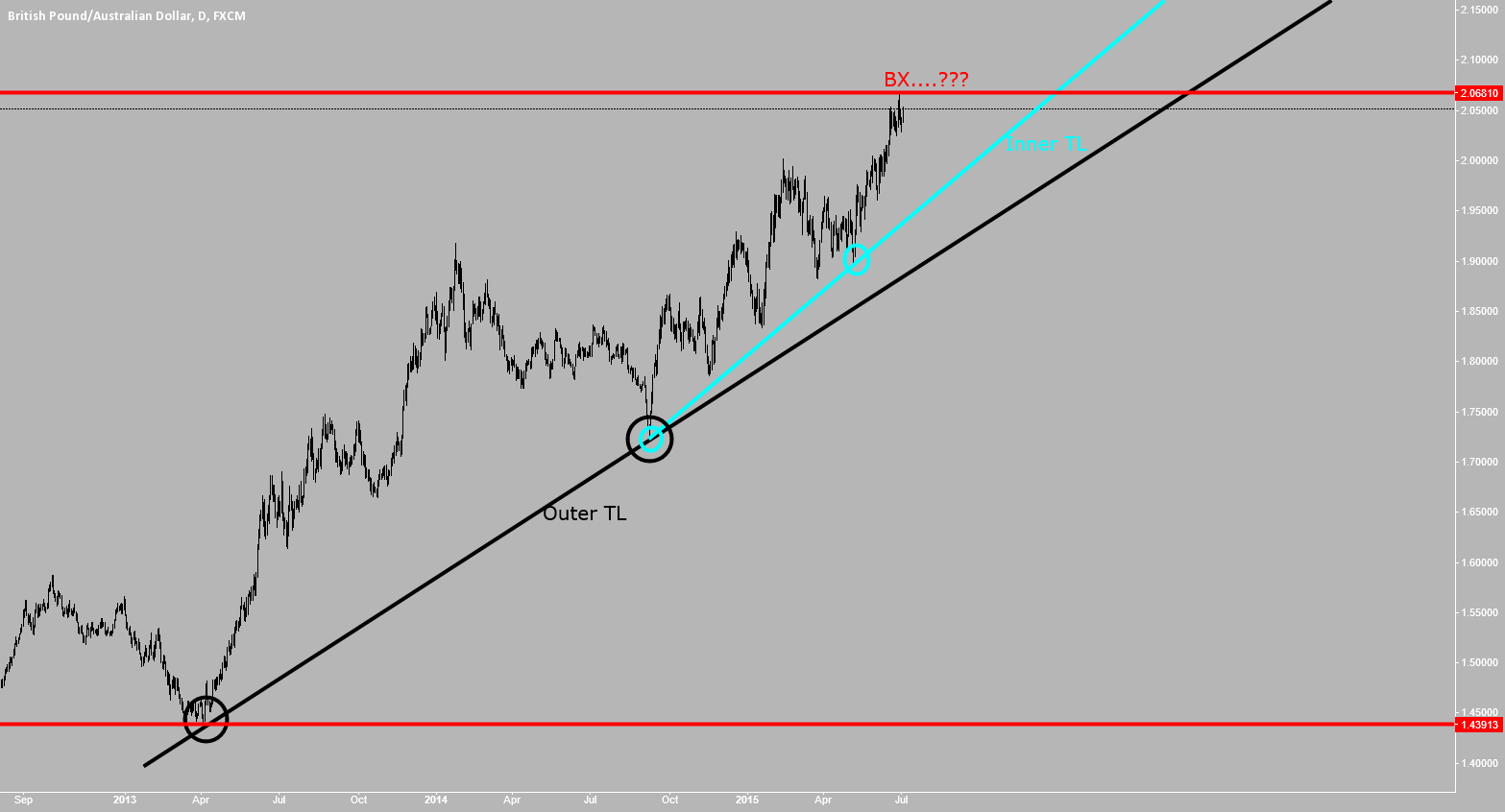 GBPAUD: BUY CLIMAX  IN .....?????