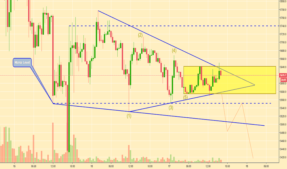 BTCUSD: BTC/USD Triangle