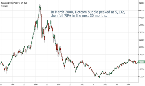 IXIC: Remember how dotcom ended?