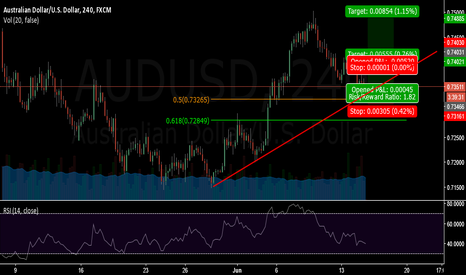 AUDUSD: I'm buying this idea
