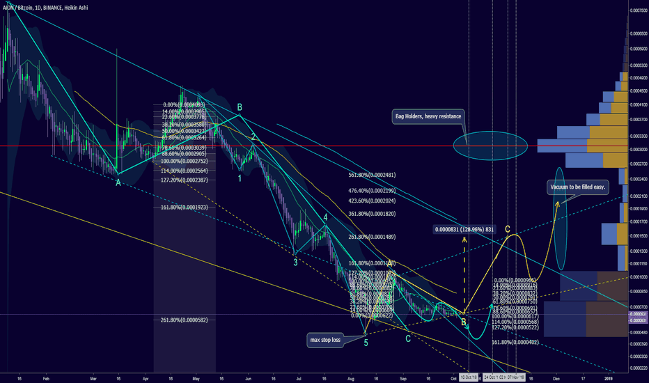 AIONBTC: Price projection: up to 120% gain short term
