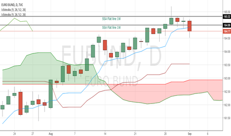 EUBUND: 2 key levels that should be watched