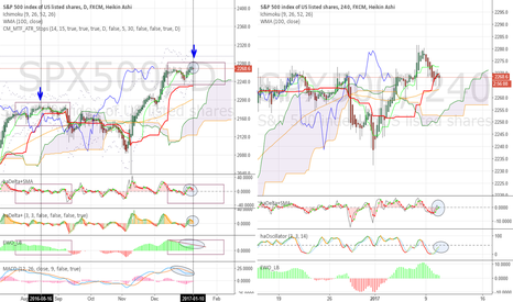 SPX500: Momentum loss, and a familiar price pattern
