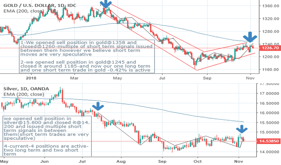 XAUUSD: THE GOLD AND SILVER HARSH BREAKDOWN IS ABOUT TO COME