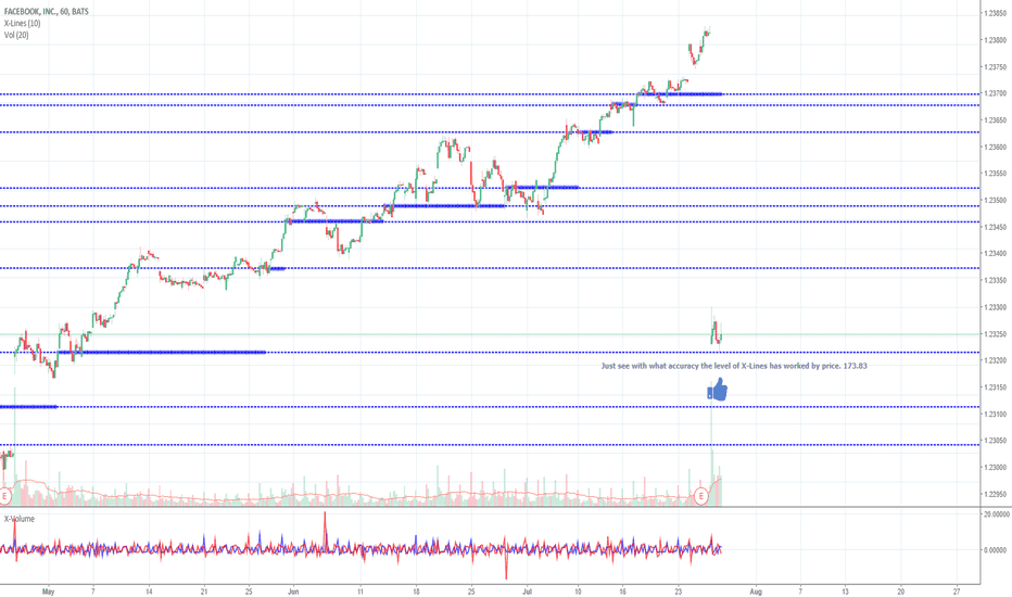 FB: FACEBOOK, clear level (173.83) testing by price.