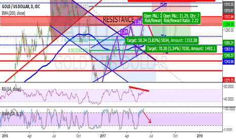 XAUUSD: NOT A LOT UPSIDE FOR GOLD'S BULLS!BEARISH 3 DRIVE PATTERN!