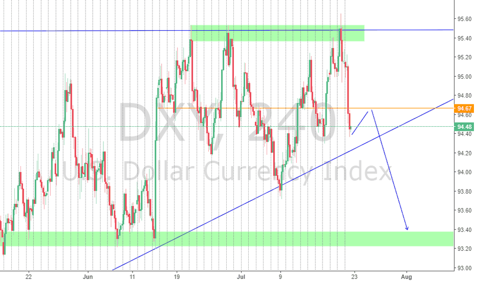DXY: DXY continue to the downside??