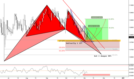 EURCHF: (Daily) Two engagement Events // Butterfly & Bat Patterns