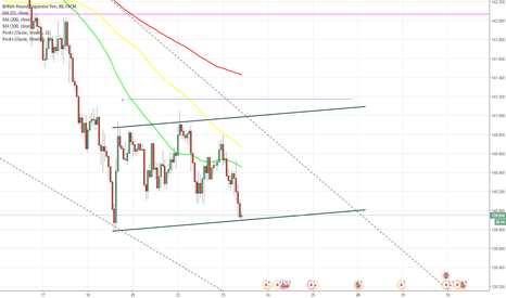 GBPJPY: GBP/JPY Channel Up