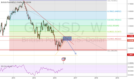 GBPUSD: GBPUSD Within down trend