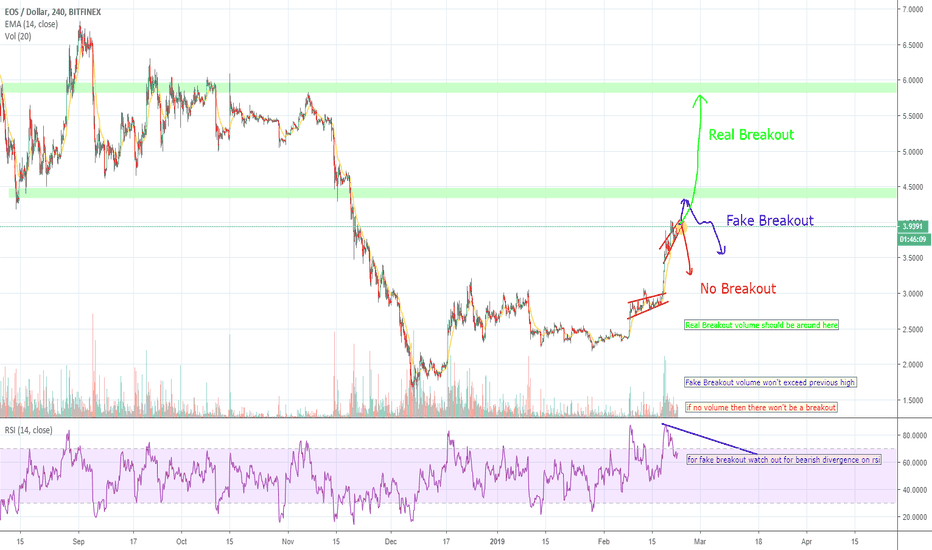 EOSUSD: EOS leading the pack, will there be REAL, FAKE or No Breakout?