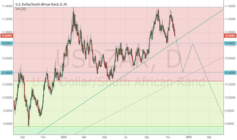 USDZAR: USDZAR - DOUBLE TOP , TL break and GOLD sync trade?