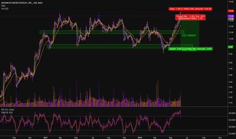 AMD: AMD SHORT OPPORTUNITY