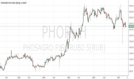 PHOR: Анализ компании ФосАгро