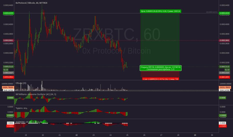 ZRXBTC: ZRXBTC - Bittrex - 1:5